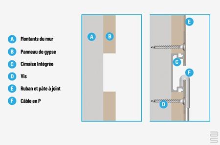La cimaise intégrée expliquée